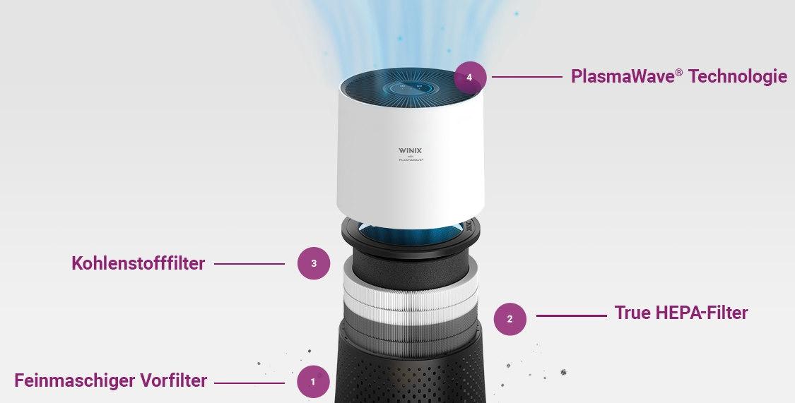 Filtration Winix ZERO Compact